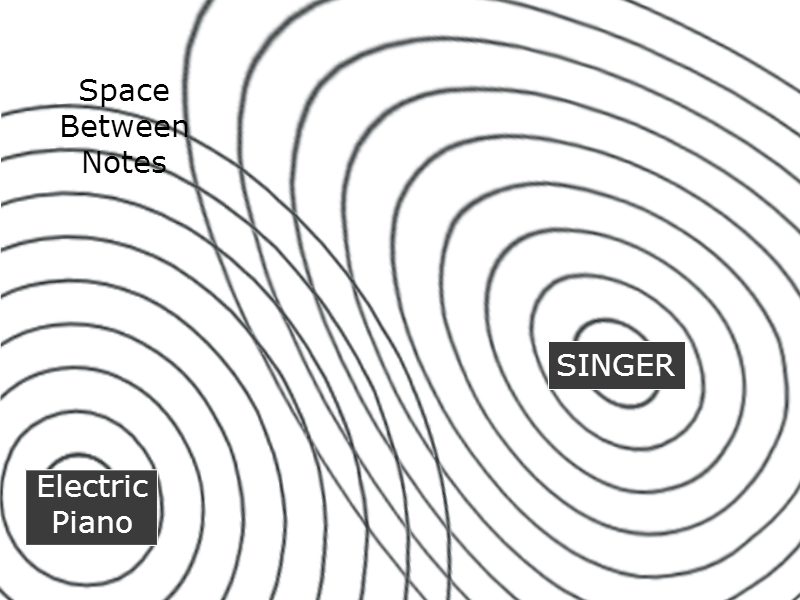 singer and piano sound dispersion diagram without usb disruptor
