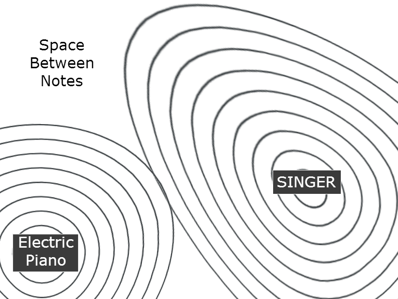 singer and piano sound dispersion diagram